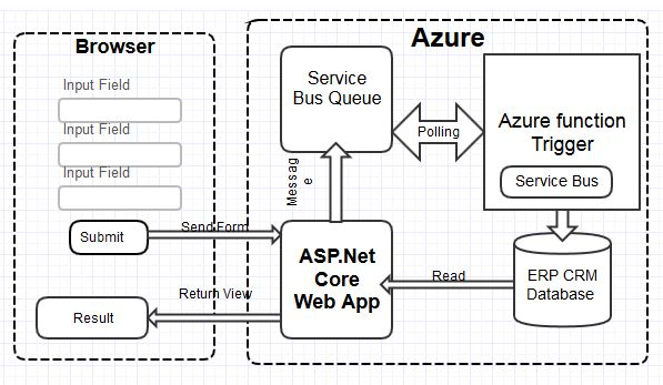 Azure Functions and Service bus Queues for background processing in eRP application