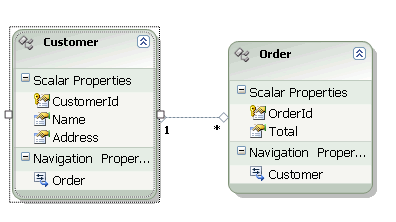 entity data model for Sales Order Management database