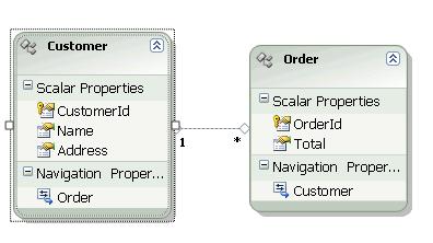 entity data model for Sales Order Management database