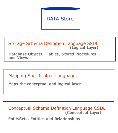 entity framework entity data model